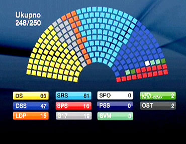 Résultats des élections législatives en Serbie Grafikon