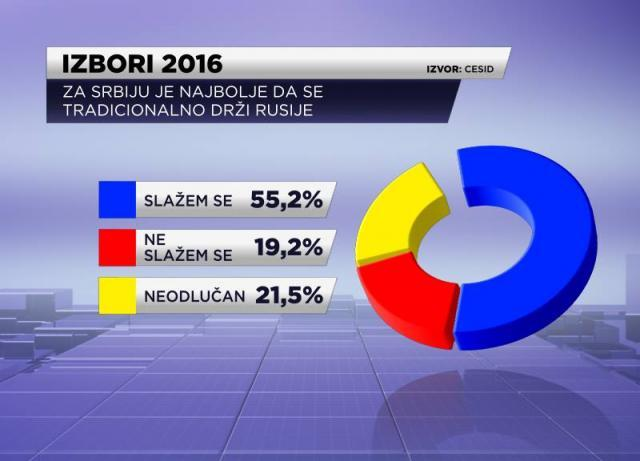 Serbians favor close Russia ties ad61a5e9bbe
