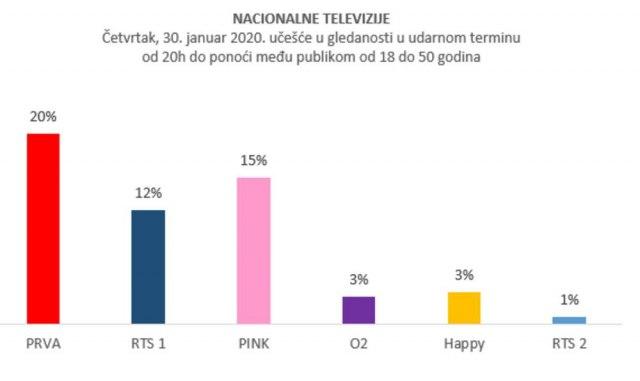 Foto: Prva TV