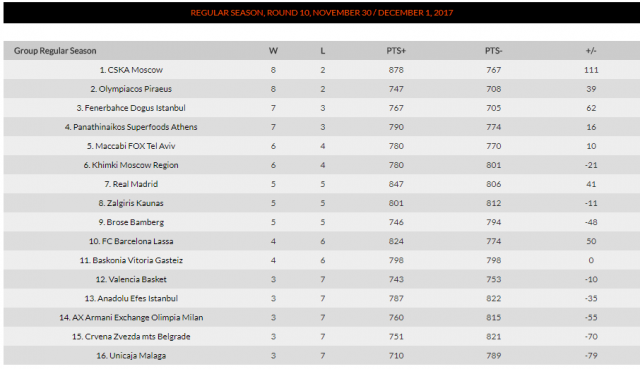 Euroleague / Printscreen
