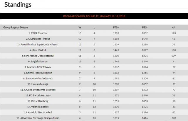Printscreen / Euroleague