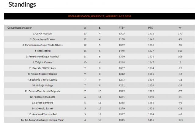 Printscreen: Euroleague