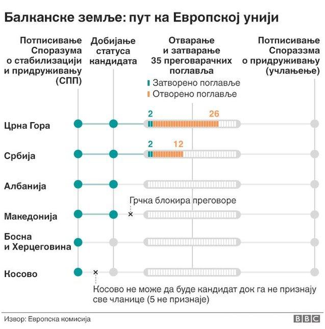 Prikaz položaja zemalja Zapadnog Balkana u procesu integracija/BBC