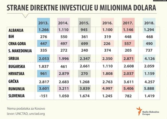 Graf investicije u regionu, RSE
