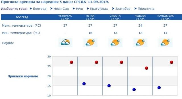 Prema prognozi RHMZ, polako se pozdravite s letom