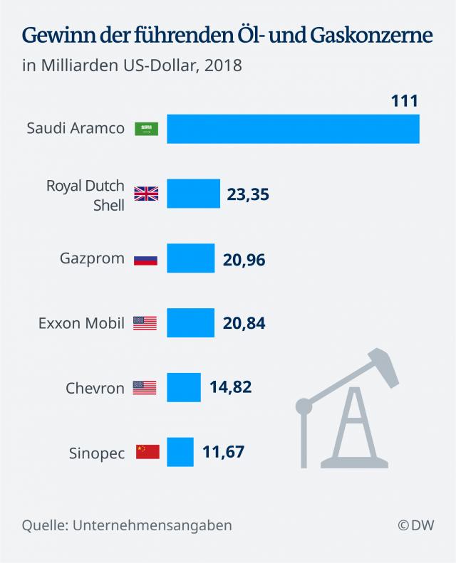 Zarada velikih naftnih i gasnih kompanija u 2018. u milijardama dolara/DW
